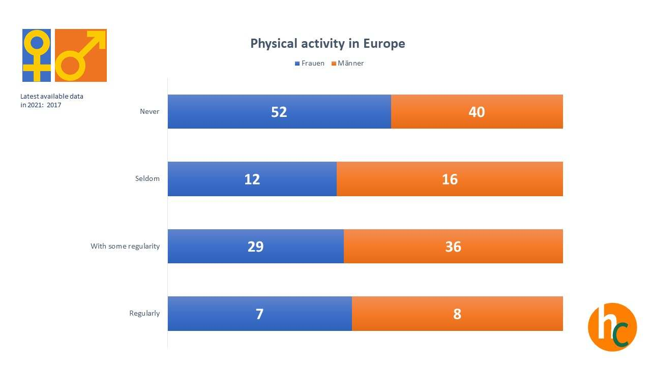 Physical-Activity-male-and-female