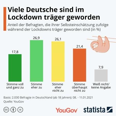 You-Gov-Sport-und-Bewegung-im-Lockdown