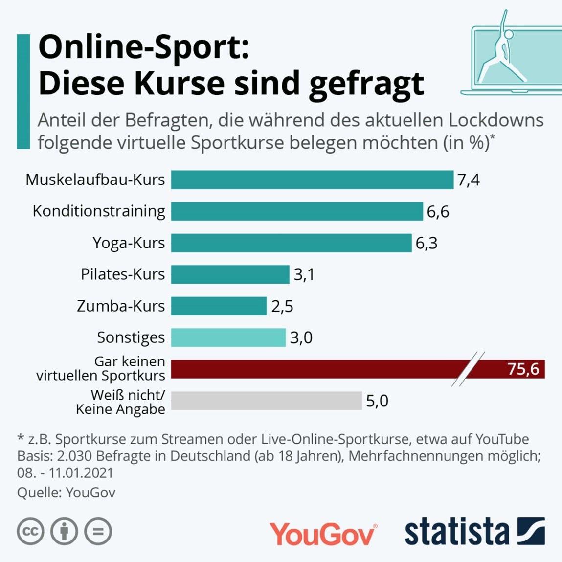YouGov-Sport-und-Bewegungsangebote-im-Lockdown