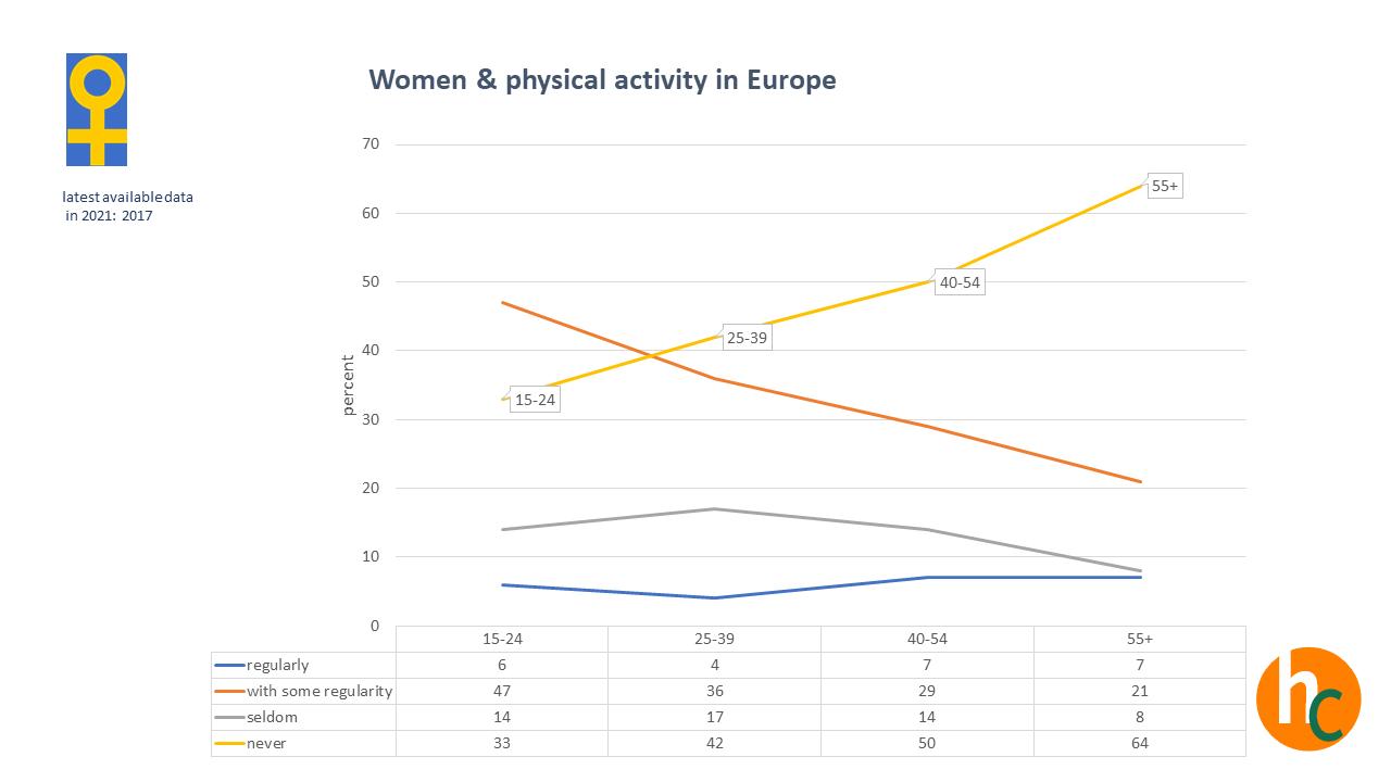 Sport und Bewegungsverhalten von Frauen nach Altersgruppen