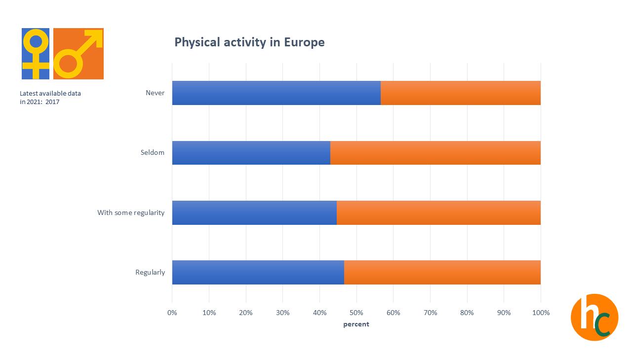 Bewegen sich die Europäer ausreichend?