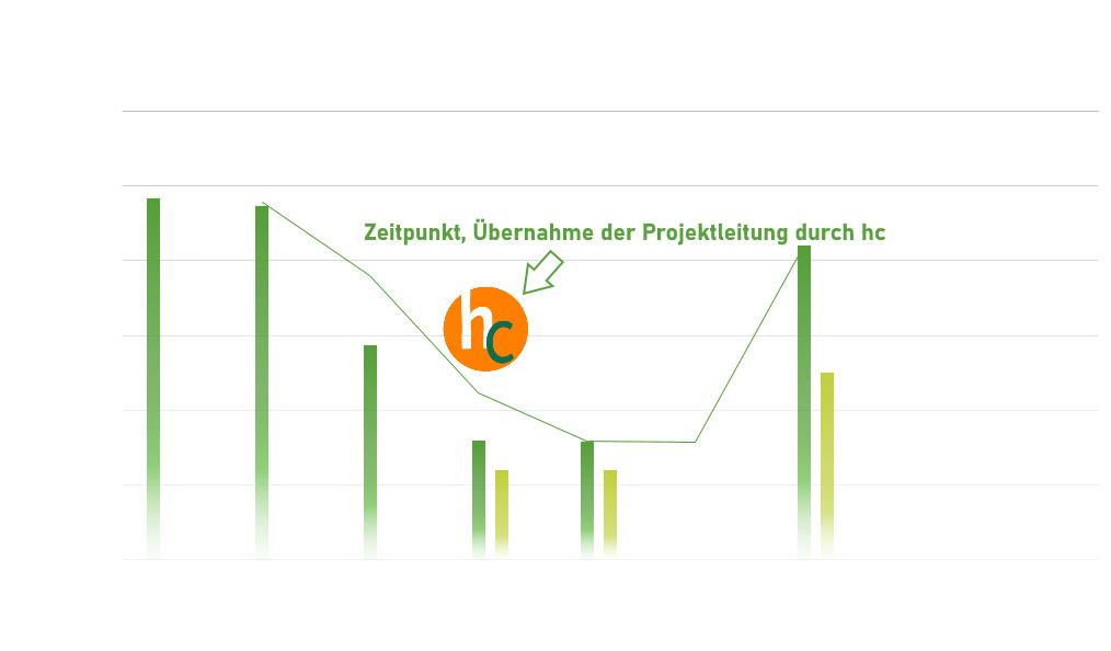 Positive Entwicklung der Teilnehmerzahl nach Uebernahme der Projektleitung durch HEALTH-COACHING.com